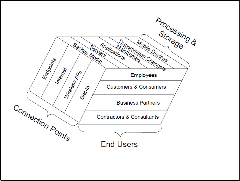 Multi Dimensional Enterprise Wide Security