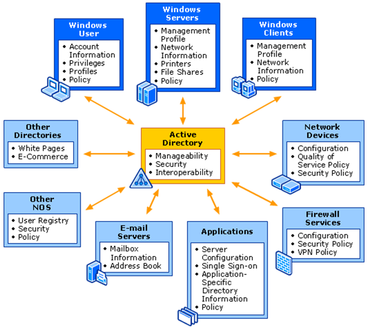 Microsoft Identity and Access Management - Platform and Infrastructure