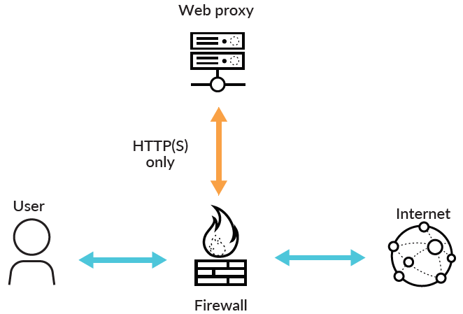SSL Decryption: Why, Where and How